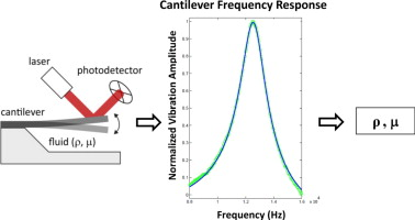 Determination of Viscosity And Density of Fluids using Frequency Response of Microcantilevers